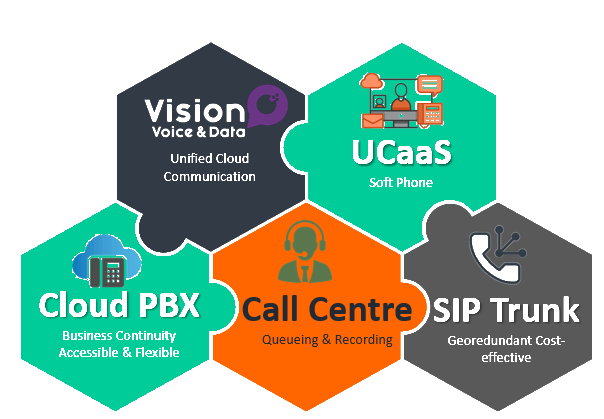 Vision voice & data Cloud pbx, sip trunk, unified cloud communication, UCaaS icons